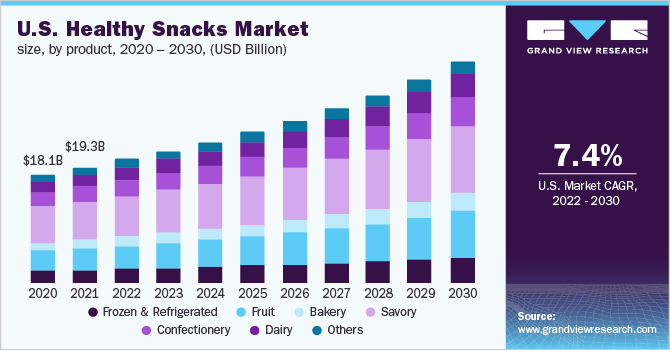 Healthy Snacks Market Size, Share | Industry Growth Report