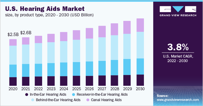 U.S. hearing aids market size, by product type, 2014 - 2025 (USD Billion)