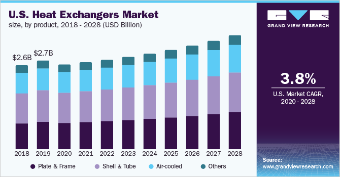 https://www.grandviewresearch.com/static/img/research/us-heat-exchanger-market-size.png