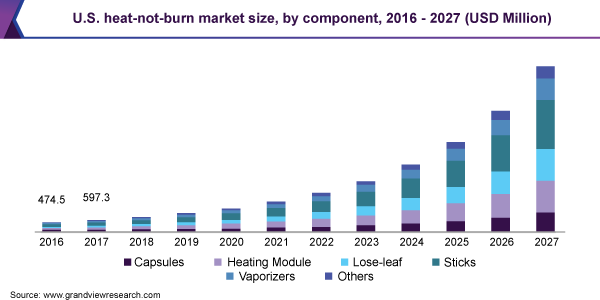 U.S. heat-not-burn market size, by component, 2016 - 2027 (USD Million)