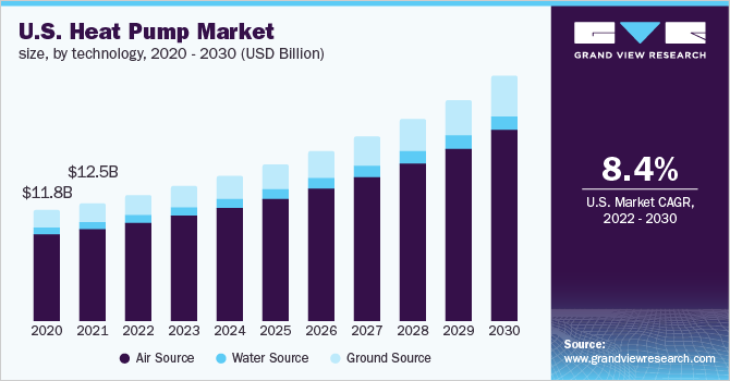 U.S. Heat Pump Market