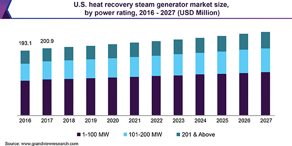 U.S. heat recovery steam generator market size, by power rating, 2016 - 2027 (USD Million)