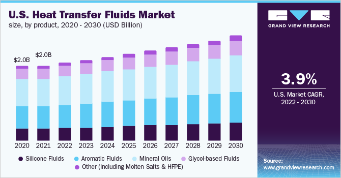 Global Heat Transfer Fluids Market Size | Industry Report