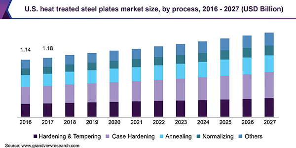 U.S. heat treated steel plates market size, by process, 2016 - 2027 (USD Billion)