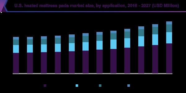 U.S. heated mattress pads market size, by application, 2016 - 2027 (USD Million)