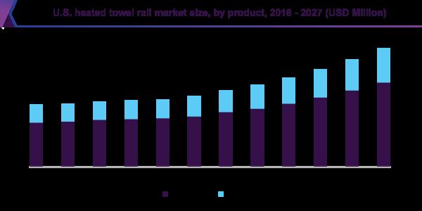 U.S. heated towel rail market size