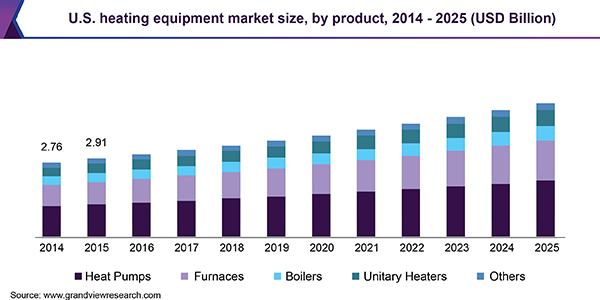 U.S. heating equipment market