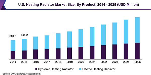 U.S. Heating Radiator Market Size, By Product, 2014 - 2025 (USD Million)