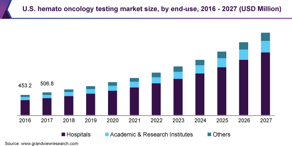 U.S. hemato oncology testing market size, by end-use, 2016 - 2027 (USD Million)