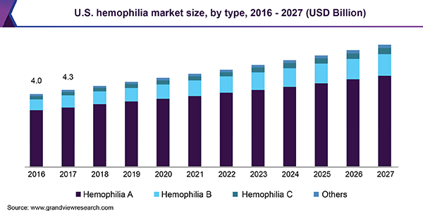 U.S. hemophilia market size, by type, 2013 - 2024 (USD Billion)