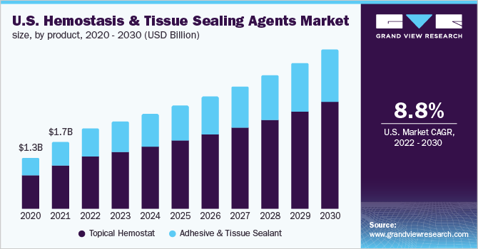 U.S. Hemostasis and tissue sealing agents market