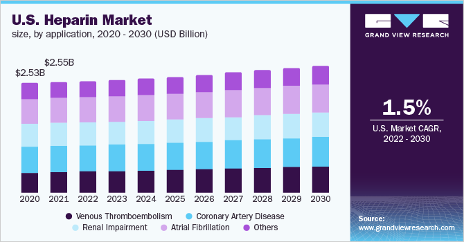 U.S. heparin market size, by application, 2014 - 2026 (USD Billion)