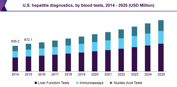 U.S. hepatitis diagnostics market, by blood tests 2014 - 2025 (USD Million)