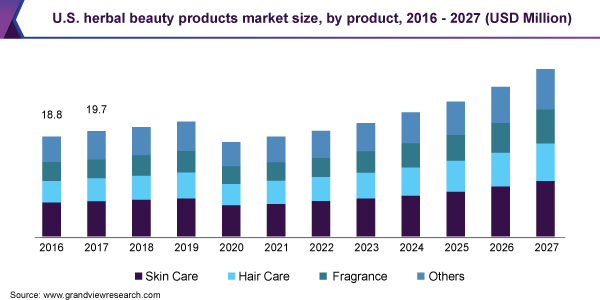 https://www.grandviewresearch.com/static/img/research/us-herbal-beauty-products-market-size.png