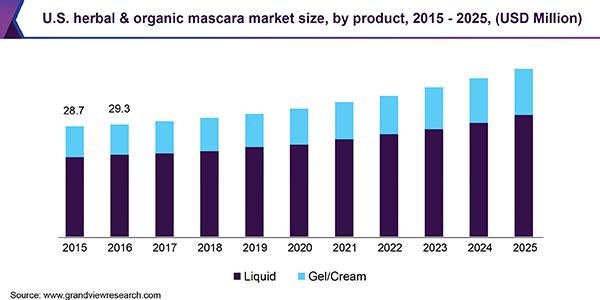 U.S. herbal & organic mascara market