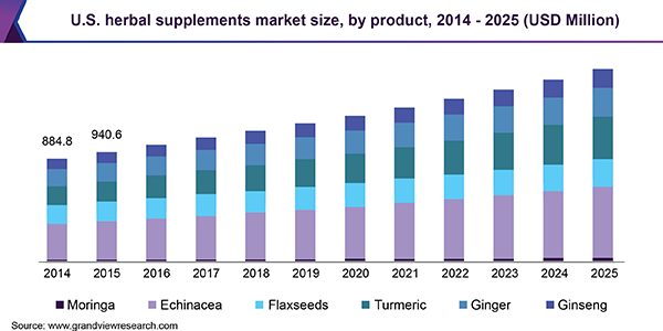 U.S. herbal supplements market size, by product, 2014 - 2025 (USD Million)