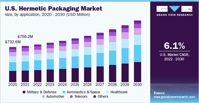 U.S. hermetic packaging market