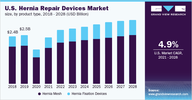 U.S. hernia repair devices market size