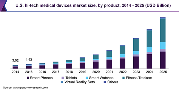 U.S. hi-tech medical devices market size