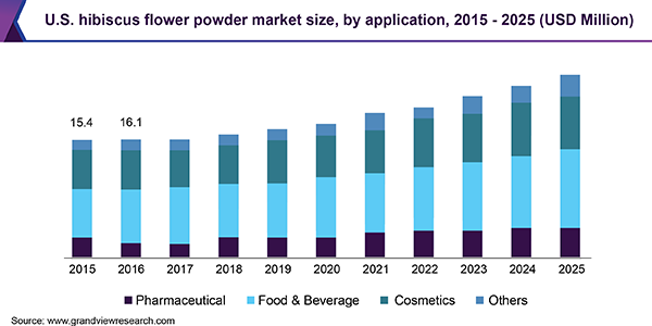 U.S. hibiscus flower powder Market