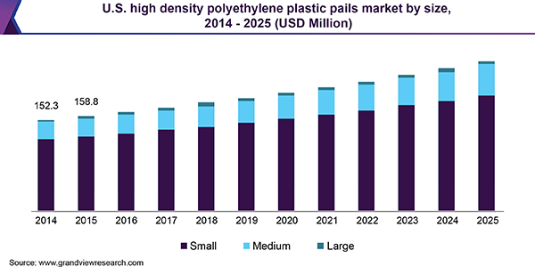 https://www.grandviewresearch.com/static/img/research/us-high-density-polyethylene-plastic-pails-market-size.png
