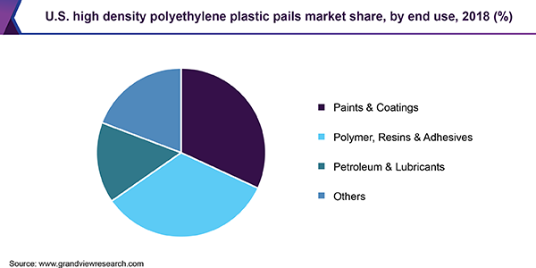 U.S. high density polyethylene plastic pails market share, by end use, 2018
