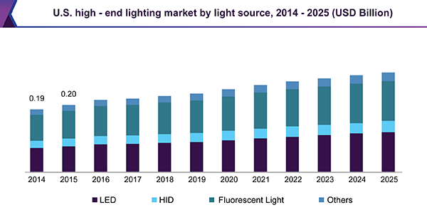 U.S. high-end lighting market