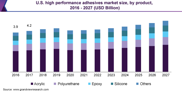 U.S. high performance adhesives market size