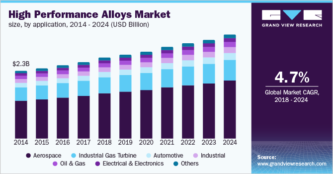 U.S. high performance alloys market size, by application, 2012 - 2024 (USD Billion)