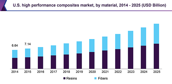 U.S. high performance composites market