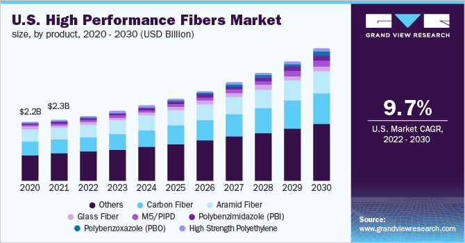U.S. high performance fibers market