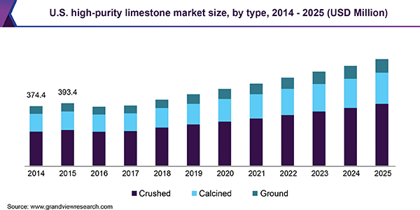 https://www.grandviewresearch.com/static/img/research/us-high-purity-limestone-market.png