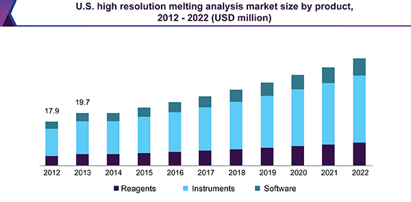 U.S. high resolution melting analysis market size by product, 2012 – 2022 (USD million)