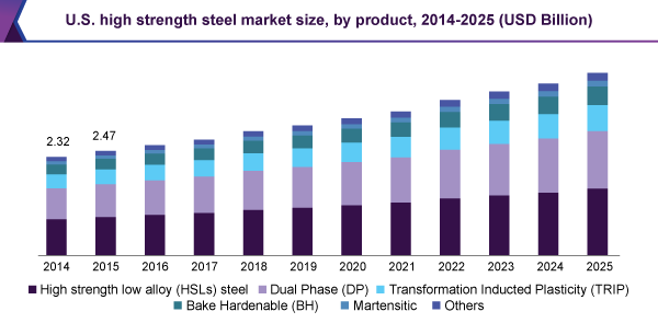 U.S. high strength steel market