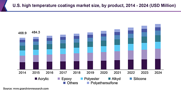 U.S. high temperature coatings market