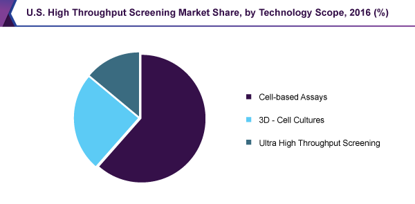 U.S. High Throughput Screening Market share