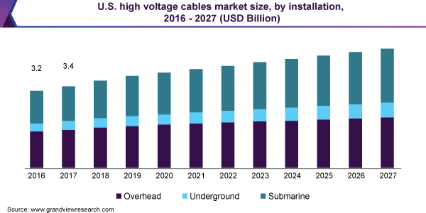 U.S. high voltage cables market size, by installation, 2016 - 2027 (USD Billion)