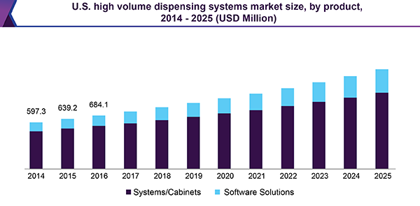 U.S. high volume dispensing systems market size