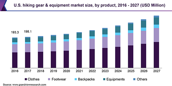 U.S. hiking gear & equipment market