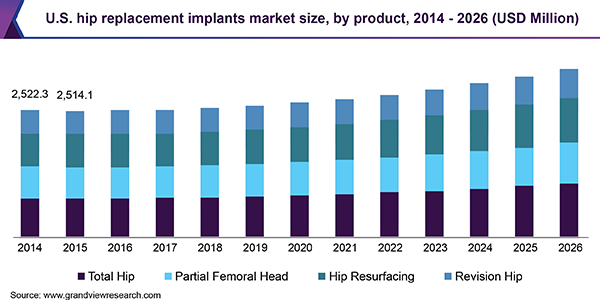 U.S. hip replacement implants market size, by product, 2014 - 2026 (USD Million)