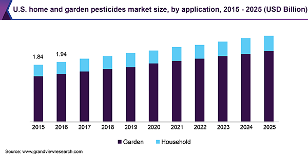 U.S. home and garden pesticides market