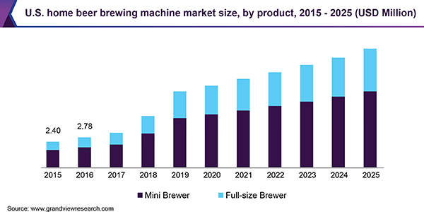 U.S. home beer brewing machine market size, by product, 2015 - 2025 (USD Million)