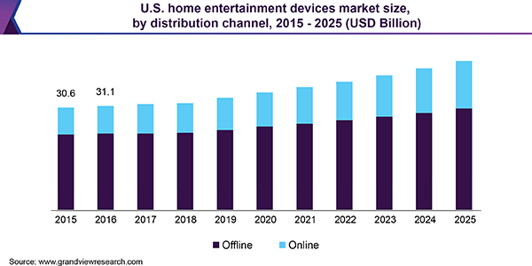 U.S. home entertainment devices market size, by distribution channel, 2015 - 2025 (USD Billion)