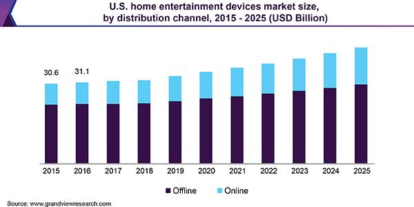 U.S. home entertainment devices Market size