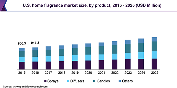 U.S. home fragrance market size, by product, 2015 - 2025 (USD Million)