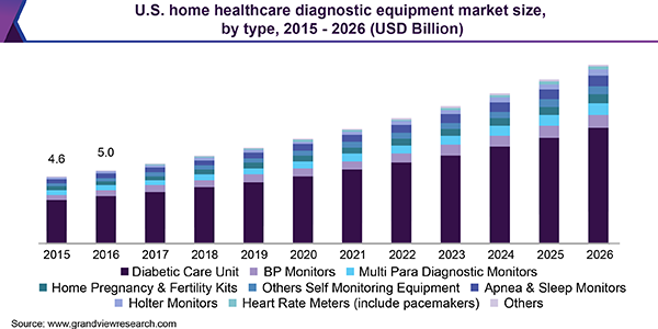 U.S. Home Healthcare Diagnostic Equipment Market Size, ByType, 2015-2026 (USD Billion)