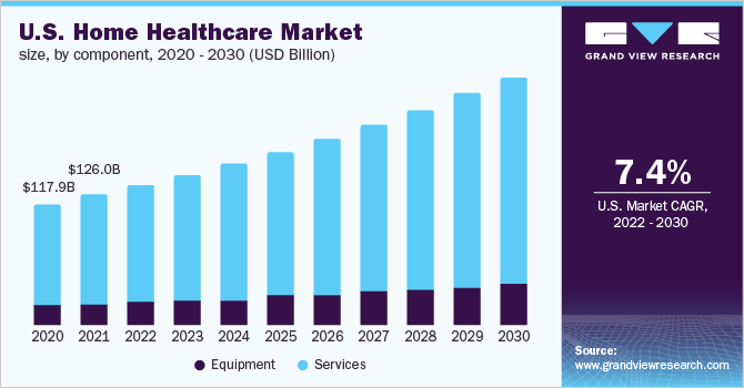 Home Healthcare Market Size, Growth Report, 2020-2027