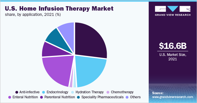U.S. home infusion therapy market share, by application, 2018 (%)