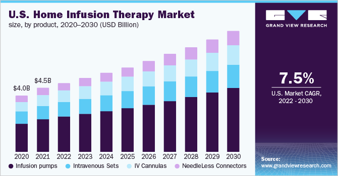 U.S. home infusion therapy market size, by product, 2014 - 2026 (USD Billion)