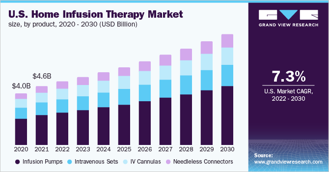 U.S. home infusion therapy Market